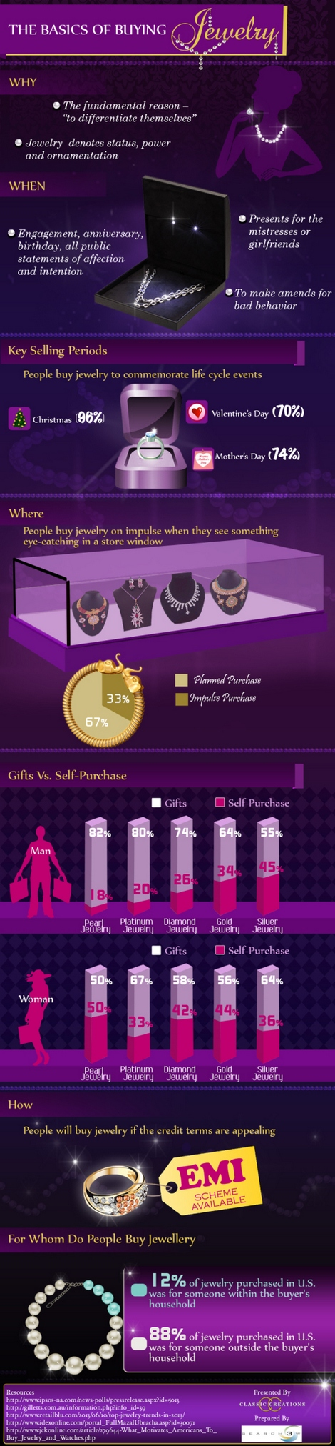 The Basics of Buying Jewelry infographic